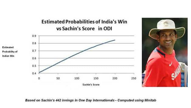 Sachin Tendulkar century results in defeat for India? Think again