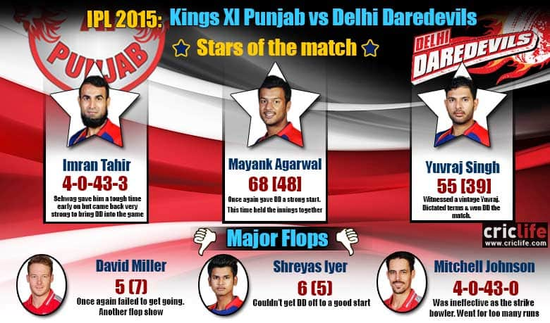 IPL 2015: Delhi Daredevils beat Kings XI Punjab by five wickets at Pune, Stars and flops