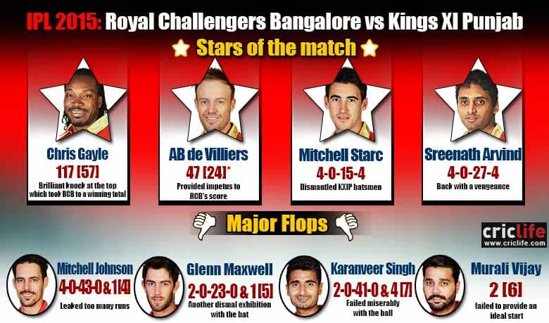 IPL 2015: Royal Challengers Bangalore beat Kings XI Punjab by 138 runs, Stars and flops