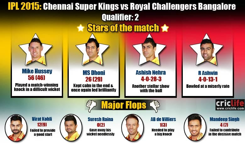 IPL 2015, Qualifier 2: Chennai Super Kings beat Royal Challengers Bangalore by three wickets at Ranchi, Stars and flops