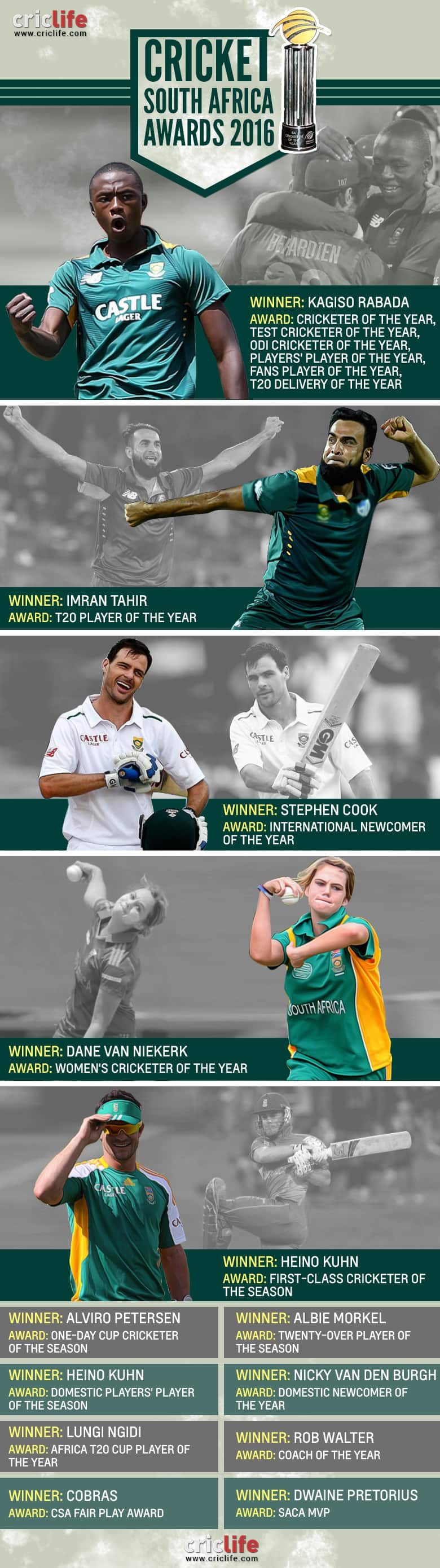 Cricket-South-Africa-Awards-2016