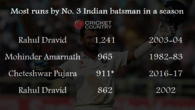 Cheteshwar Pujara averages 65.07 in 2016-17 season © AFP