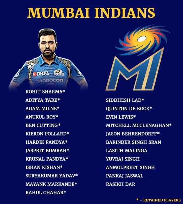 Mumbai Indians will be led by regular skipper Rohit Sharma for Season 12 next year.