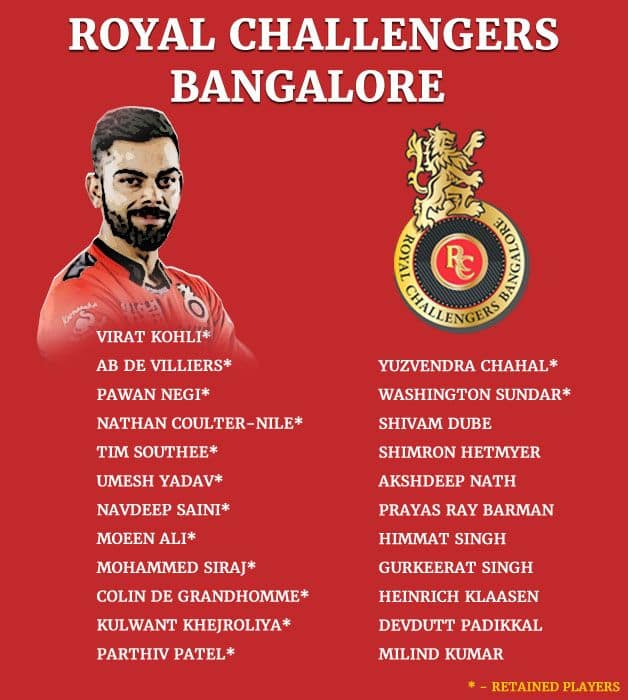 The RCB squad looks strong on paper.