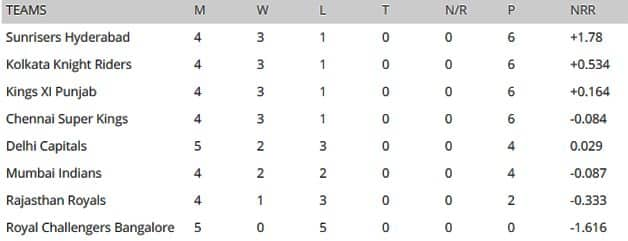 IPL 2019 Points Table updated
