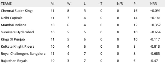 IP 2019 points table latest