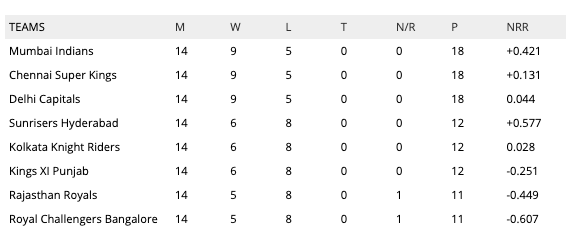 IPL 2019 points table list latest