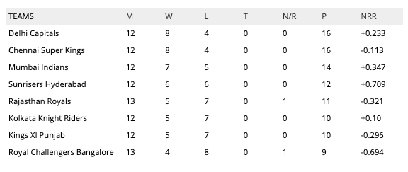 IPL latest points table standings