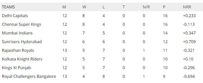 IPL 2019 points table , Points table standings, Points table IPL 2019, Points table IPL 2019 , full, IPL points table 2019 schedule