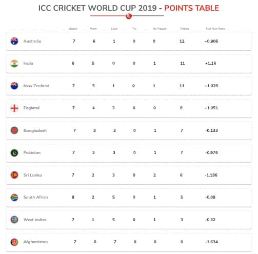 Latest World Cup 2019 standings