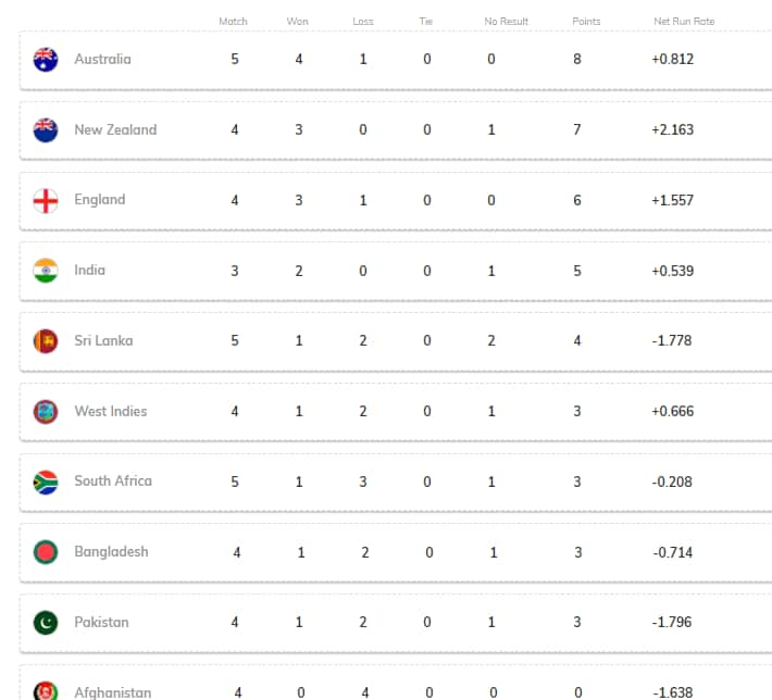 World Cup points table, Points table South Africa vs Afghanistan