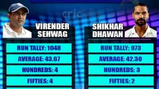 Virender Sehwag and Shikhar Dhawan: Comparative study of the two smiling assassins at a similar stage of their careers
