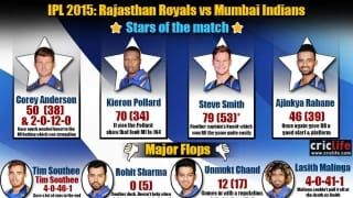 IPL 2015: RR beat MI by seven wickets at Ahmedabad, Stars and flops