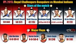 IPL 2015: Mumbai Indians beat Royal Challengers Bangalore by 18 runs at Bangalore, Stars and flops