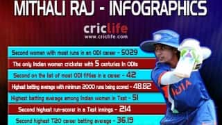 Mithali Raj: India's run-machine