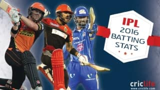 Best strike-rates, most sixes and other batting stats from IPL 2016