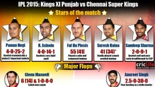 IPL 2015: Chennai Super Kings beat Kings XI Punjab by seven wickets, Stars and flops