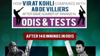 AB de Villiers and Virat Kohli: A comparative study