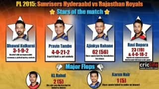 IPL 2015: Rajasthan Royals beat Sunrisers Hyderabad by six wickets at Visakhapatam, Stars and flops