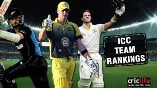 ICC rankings: Australia top Test, ODI team; New Zealand best in T20Is