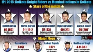 IPL 2015: Kolkata Knight Riders beat Mumbai Indians by seven wickets, Stars and flops