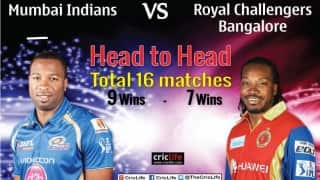 IPL 2015: Mumbai Indians vs Royal Challengers Bangalore at Mumbai, pick of the tweets