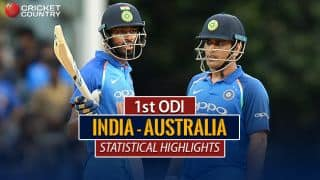 Dhoni's century of 50s, Pandya's habit and other statistical highlights