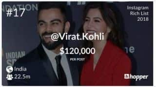 Virat Kohli at No.9 in Instagram Sport Rich List for 2018