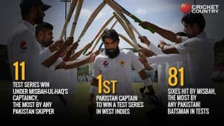 Misbah-ul-Haq's Test career in numbers