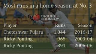 Cheteshwar Pujara's milestone and other statistical highlights from India-Australia, 2nd Test, Day 3