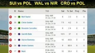 CricketCountry Cricbattle Daily Fantasy FootballLeague Tips: SUI-POL, WAL-NIR, CRO-POR on June 25