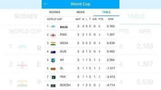Cricket World Cup 2019: Fans take pot shots at ICC, put rain on top of points table after washouts rule roost