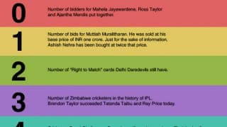 IPL 7 Auction Day One: The key numbers