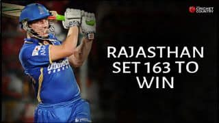James Faulkner takes Rajasthan Royals (RR) to 162/7 vs Kings XI Punjab (KXIP) in IPL 2015 match 3 at Pune