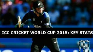 ICC Cricket World Cup 2015: Statistics and Numbers