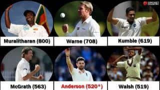 James Anderson goes past Courtney Walsh, becomes 5th highest wicket-taker in Tests