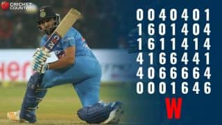 Watch Rohit Sharma's record T20I hundred at Indore