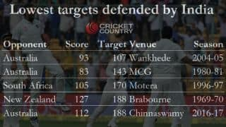 India's 9th Test win in the season and other statistical highlights from 2nd Test against Australia